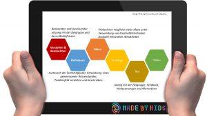 madebykids_designthinking