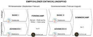 DaVinciLab MadeByKids Feriencamps und Semesterkurse